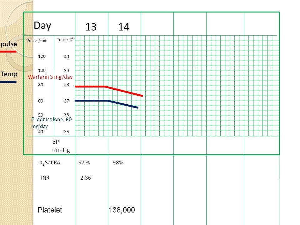 Day 1314 40 39 38 37 36 35 Temp C° Pulse /min 100 120 80 40 50 60 BP mmHg pulse Temp O 2 Sat RA INR 97 %98% Warfarin 3 mg/day 2.36 Prednisolone 60 mg/