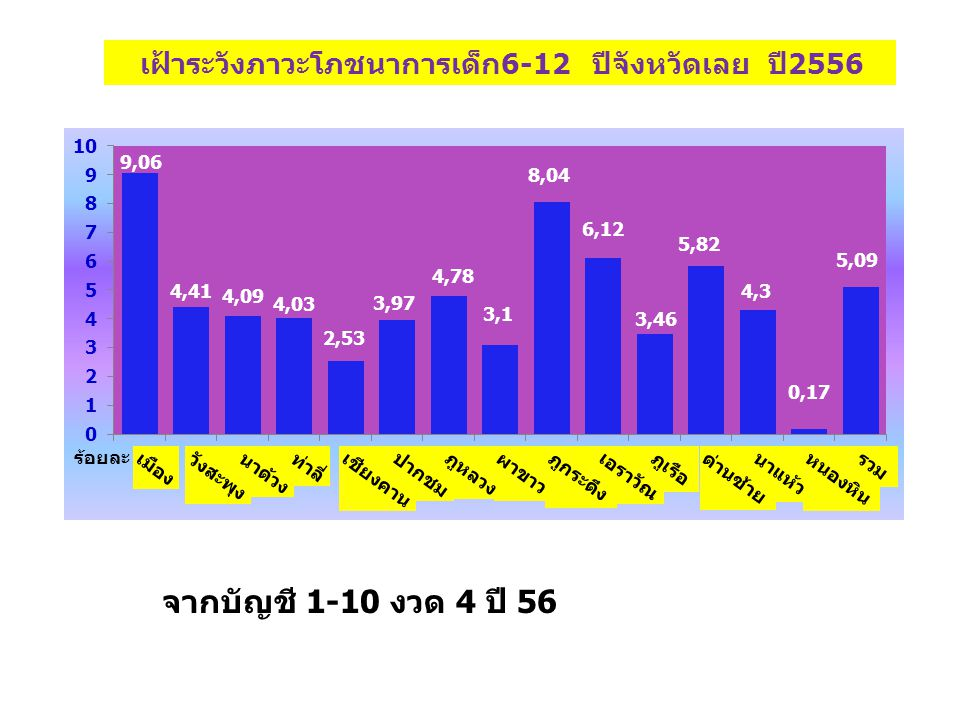 เฝ้าระวังภาวะโภชนาการเด็ก6-12 ปีจังหวัดเลย ปี2556 ร้อยละ จากบัญชี 1-10 งวด 4 ปี 56
