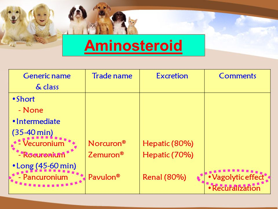 Generic name & class Trade nameExcretionComments Short - None Intermediate (35-40 min) - Vecuronium - Rocuronium Long (45-60 min) - Pancuronium Norcur