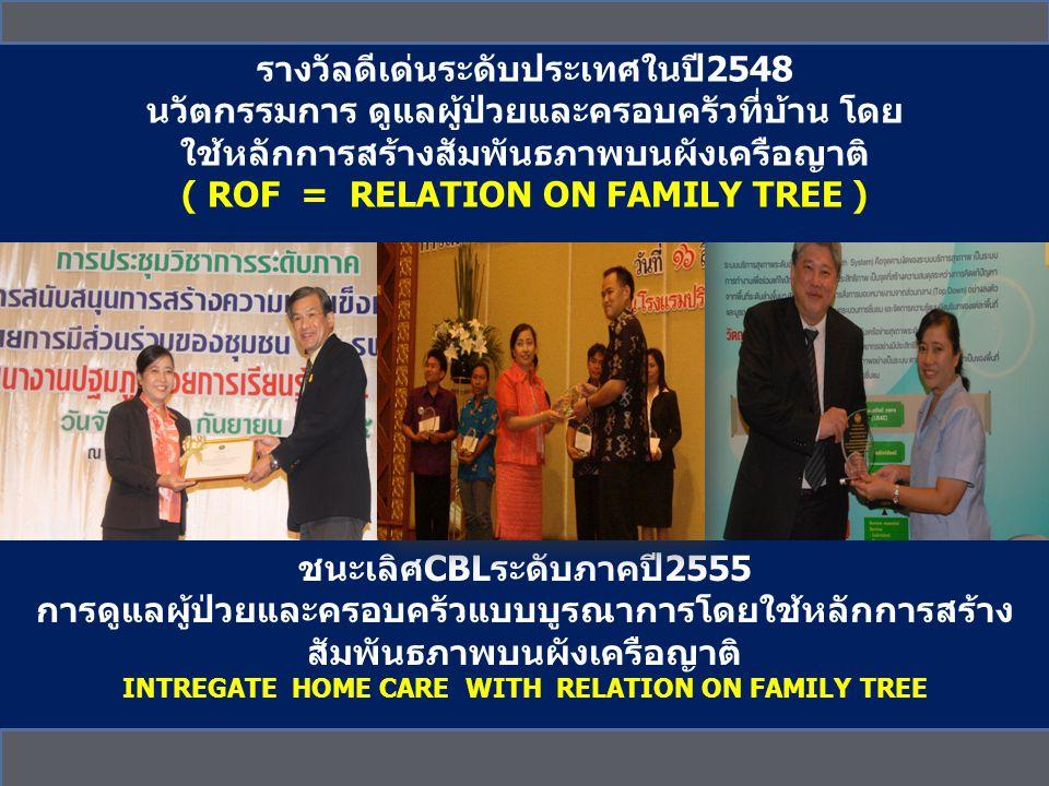 ชนะเลิศCBLระดับภาคปี2555 การดูแลผู้ป่วยและครอบครัวแบบบูรณาการโดยใช้หลักการสร้าง สัมพันธภาพบนผังเครือญาติ INTREGATE HOME CARE WITH RELATION ON FAMILY TREE รางวัลดีเด่นระดับประเทศในปี2548 นวัตกรรมการ ดูแลผู้ป่วยและครอบครัวที่บ้าน โดย ใช้หลักการสร้างสัมพันธภาพบนผังเครือญาติ ( ROF = RELATION ON FAMILY TREE )
