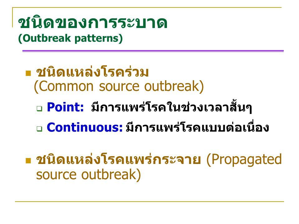ชนิดของการระบาด (Outbreak patterns) ชนิดแหล่งโรคร่วม (Common source outbreak)  Point: มีการแพร่โรคในช่วงเวลาสั้นๆ  Continuous: มีการแพร่โรคแบบต่อเนื