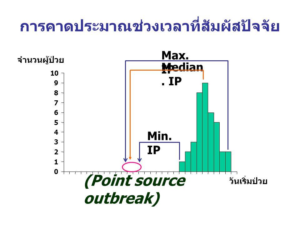 การคาดประมาณช่วงเวลาที่สัมผัสปัจจัย จำนวนผู้ป่วย วันเริ่มป่วย (Point source outbreak) Min. IP Max. IP Median. IP 0 1 2 3 4 5 6 7 8 9 10