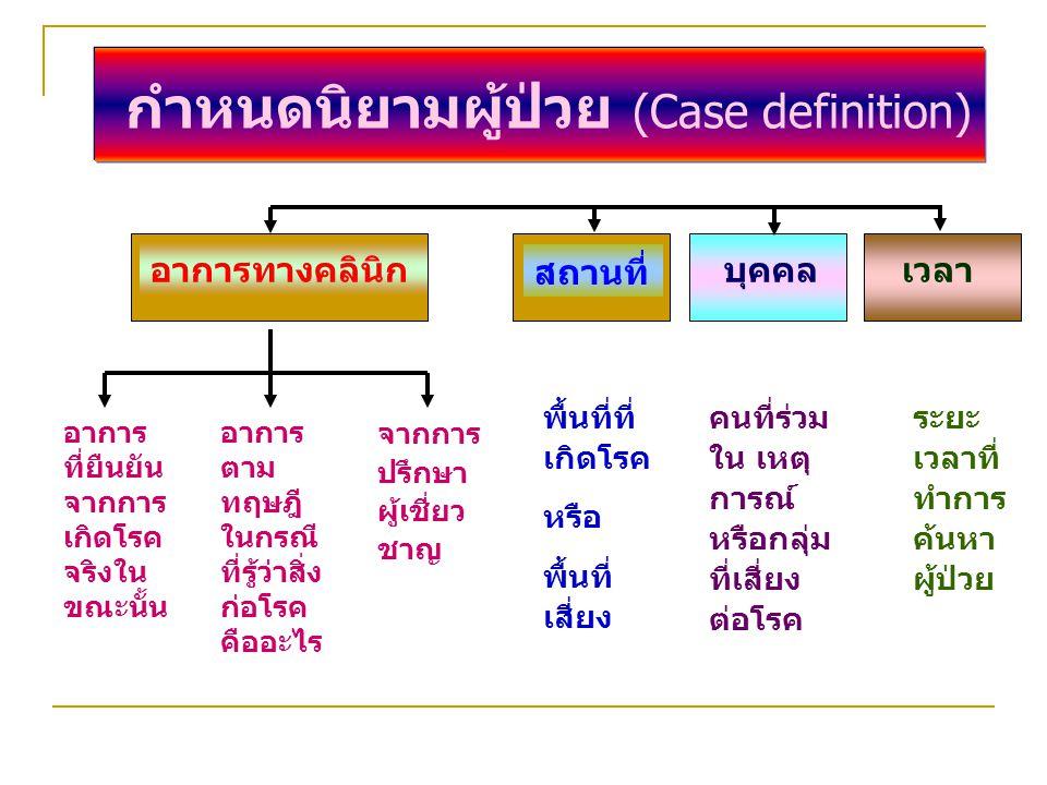 กำหนดนิยามผู้ป่วย (Case definition) อาการทางคลินิก สถานที่ บุคคล เวลา อาการ ที่ยืนยัน จากการ เกิดโรค จริงใน ขณะนั้น อาการ ตาม ทฤษฎี ในกรณี ที่รู้ว่าสิ่ง ก่อโรค คืออะไร จากการ ปรึกษา ผู้เชี่ยว ชาญ พื้นที่ที่ เกิดโรค หรือ พื้นที่ เสี่ยง คนที่ร่วม ใน เหตุ การณ์ หรือกลุ่ม ที่เสี่ยง ต่อโรค ระยะ เวลาที่ ทำการ ค้นหา ผู้ป่วย