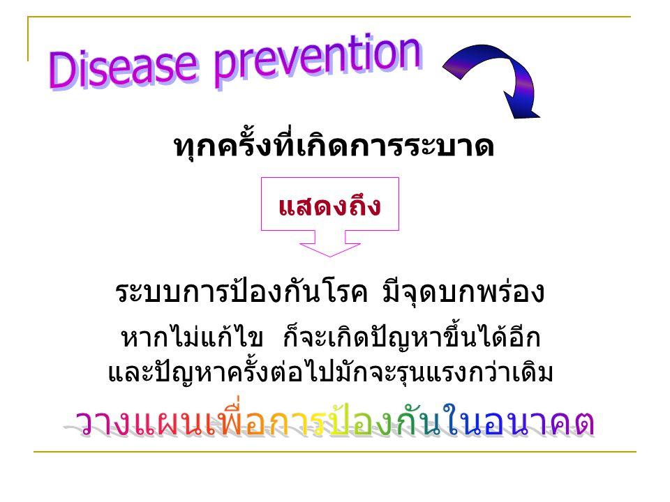 นาฬิกา จำนวน (ราย) รูปที่ 1 จำนวนผู้ป่วยอาหารเป็นพิษ จำแนกตามเวลาเริ่มป่วย หมู่ 4 ตำบลสากล อำเภอสากล จังหวัดหนึ่ง 30 มิถุนายน 2555