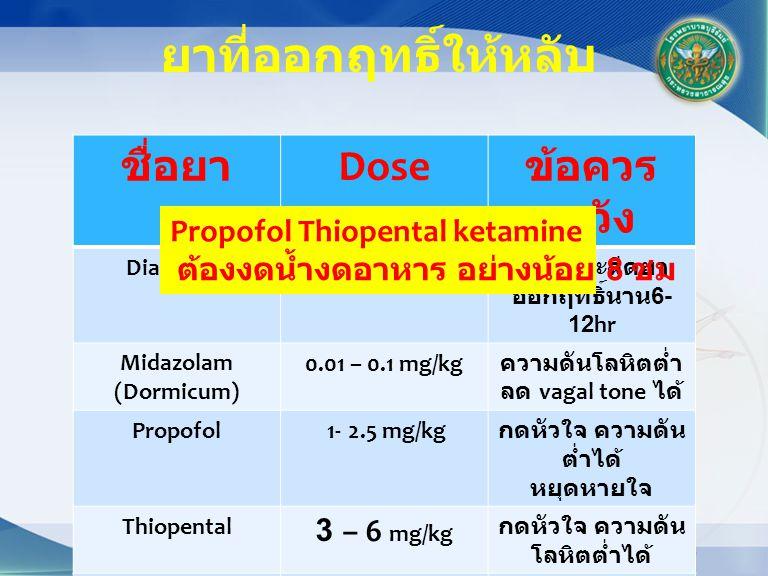 ชื่อยา Dose ข้อควร ระวัง Diazepam0.04 – 0.2 mg/kg เจ็บขณะฉีดยา ออกฤทธิ์นาน 6- 12hr Midazolam (Dormicum) 0.01 – 0.1 mg/kg ความดันโลหิตต่ำ ลด vagal tone ได้ Propofol 1- 2.5 mg/kg กดหัวใจ ความดัน ต่ำได้ หยุดหายใจ Thiopental 3 – 6 mg/kg กดหัวใจ ความดัน โลหิตต่ำได้ Ketamine0.5-2 mg/kg กระตุ้น HR เร็ว BP สูงได้ ตื่น delirium ได้ ยาที่ออกฤทธิ์ให้หลับ Propofol Thiopental ketamine ต้องงดน้ำงดอาหาร อย่างน้อย 8 ชม