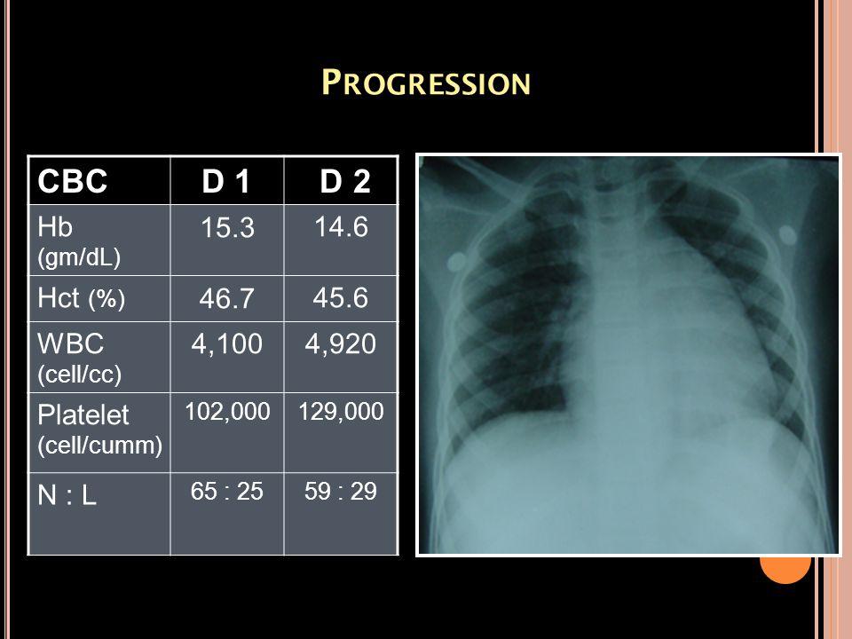P ROGRESSION CBCD 1 D 2 Hb (gm/dL) 15.3 14.6 Hct (%) 46.7 45.6 WBC (cell/cc) 4,1004,920 Platelet (cell/cumm) 102,000 129,000 N : L 65 : 25 59 : 29