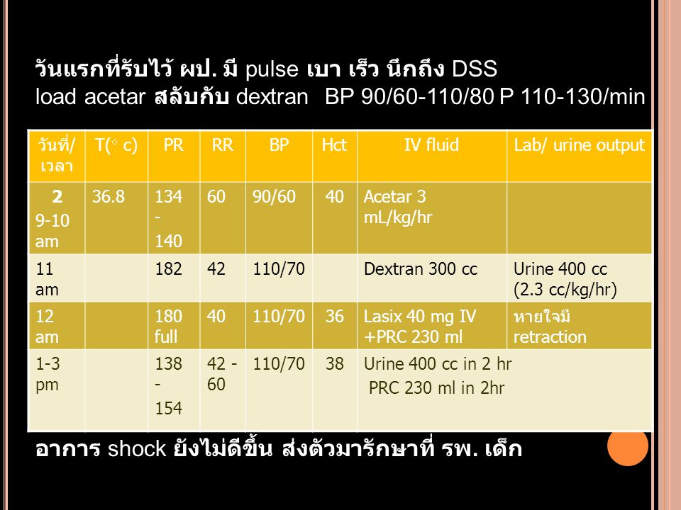 วันที่/ เวลา T(  c) PRRRBPHctIV fluidLab/ urine output 2 9-10 am 36.8134 - 140 6090/6040Acetar 3 mL/kg/hr 11 am 18242110/70Dextran 300 ccUrine 400 cc (2.3 cc/kg/hr) 12 am 180 full 40110/7036Lasix 40 mg IV +PRC 230 ml หายใจมี retraction 1-3 pm 138 - 154 42 - 60 110/7038Urine 400 cc in 2 hr PRC 230 ml in 2hr วันแรกที่รับไว้ ผป.