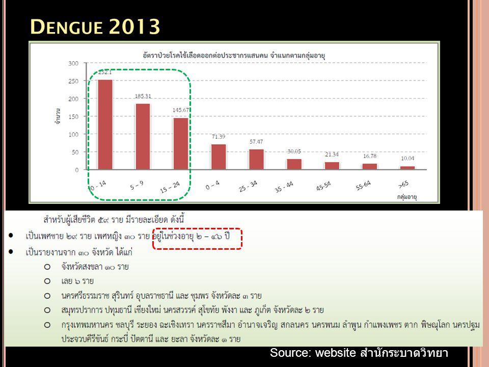 D ENGUE 2013 Source: website สำนักระบาดวิทยา
