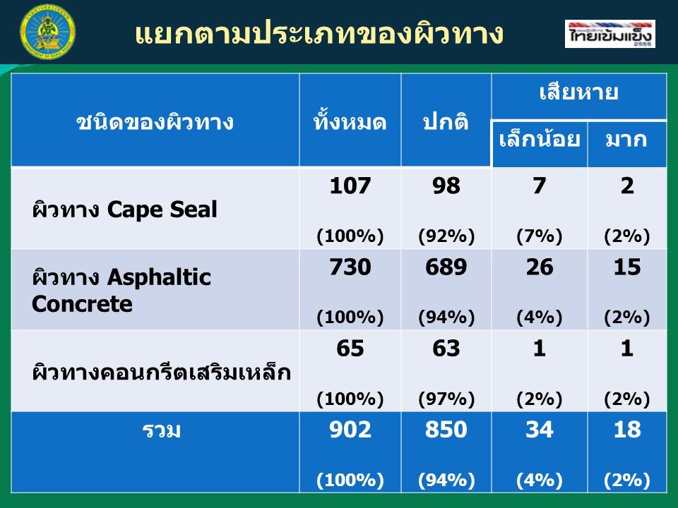 แยกตามประเภทของผิวทาง ชนิดของผิวทางทั้งหมดปกติ เสียหาย เล็กน้อยมาก ผิวทาง Cape Seal 107 (100%) 98 (92%) 7 (7%) 2 (2%) ผิวทาง Asphaltic Concrete 730 (1
