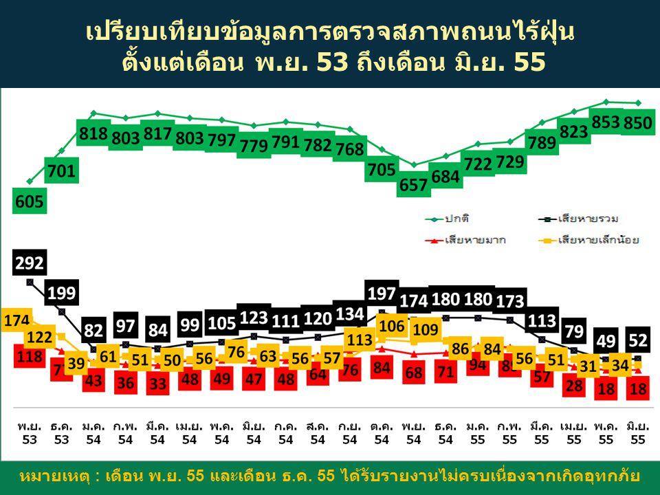 เปรียบเทียบข้อมูลการตรวจสภาพถนนไร้ฝุ่น ตั้งแต่เดือน พ.ย. 53 ถึงเดือน มิ.ย. 55 หมายเหตุ : เดือน พ. ย. 55 และเดือน ธ. ค. 55 ได้รับรายงานไม่ครบเนื่องจากเ