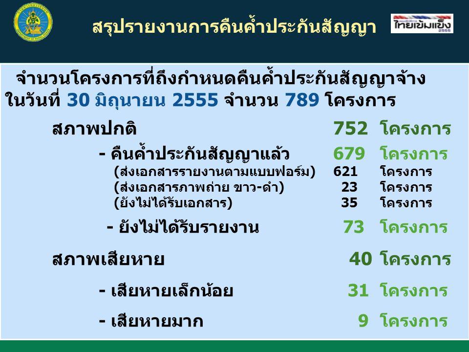 สรุปรายงานการคืนค้ำประกันสัญญา จำนวนโครงการที่ถึงกำหนดคืนค้ำประกันสัญญาจ้าง ในวันที่ 30 มิถุนายน 2555 จำนวน 789 โครงการ สภาพปกติ 752โครงการ - คืนค้ำปร