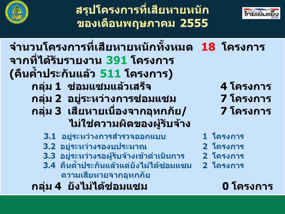 สรุปโครงการที่เสียหายหนัก ของเดือนพฤษภาคม 2555 จำนวนโครงการที่เสียหายหนักทั้งหมด 18 โครงการ จากที่ได้รับรายงาน 391 โครงการ (คืนค้ำประกันแล้ว 511 โครงก