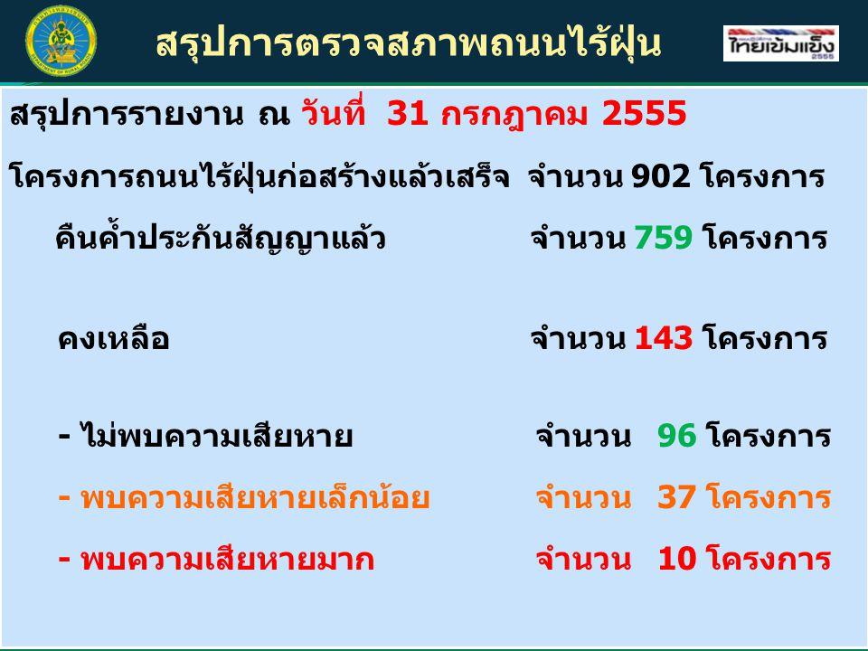 สรุปการตรวจสภาพถนนไร้ฝุ่น สรุปการรายงาน ณ วันที่ 31 กรกฎาคม 2555 โครงการถนนไร้ฝุ่นก่อสร้างแล้วเสร็จ จำนวน 902 โครงการ คืนค้ำประกันสัญญาแล้วจำนวน 759 โครงการ คงเหลือ จำนวน 143 โครงการ - ไม่พบความเสียหาย จำนวน 96 โครงการ - พบความเสียหายเล็กน้อย จำนวน 37 โครงการ - พบความเสียหายมาก จำนวน 10 โครงการ