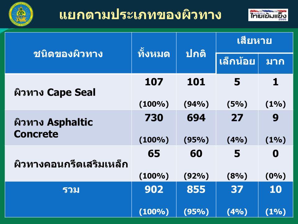 แยกตามประเภทของผิวทาง ชนิดของผิวทางทั้งหมดปกติ เสียหาย เล็กน้อยมาก ผิวทาง Cape Seal 107 (100%) 101 (94%) 5 (5%) 1 (1%) ผิวทาง Asphaltic Concrete 730 (100%) 694 (95%) 27 (4%) 9 (1%) ผิวทางคอนกรีตเสริมเหล็ก 65 (100%) 60 (92%) 5 (8%) 0 (0%) รวม902 (100%) 855 (95%) 37 (4%) 10 (1%)