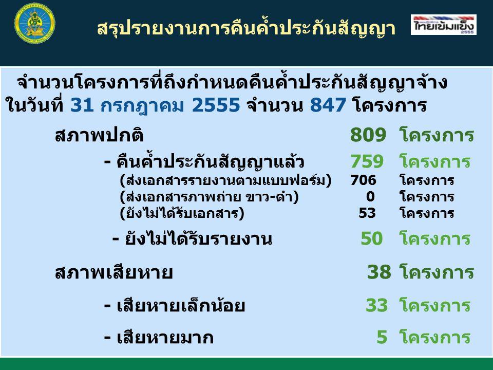 สรุปรายงานการคืนค้ำประกันสัญญา จำนวนโครงการที่ถึงกำหนดคืนค้ำประกันสัญญาจ้าง ในวันที่ 31 กรกฎาคม 2555 จำนวน 847 โครงการ สภาพปกติ 809โครงการ - คืนค้ำประกันสัญญาแล้ว759โครงการ (ส่งเอกสารรายงานตามแบบฟอร์ม)706โครงการ (ส่งเอกสารภาพถ่าย ขาว-ดำ) 0โครงการ (ยังไม่ได้รับเอกสาร) 53โครงการ - ยังไม่ได้รับรายงาน 50โครงการ สภาพเสียหาย 38โครงการ - เสียหายเล็กน้อย 33โครงการ - เสียหายมาก 5โครงการ