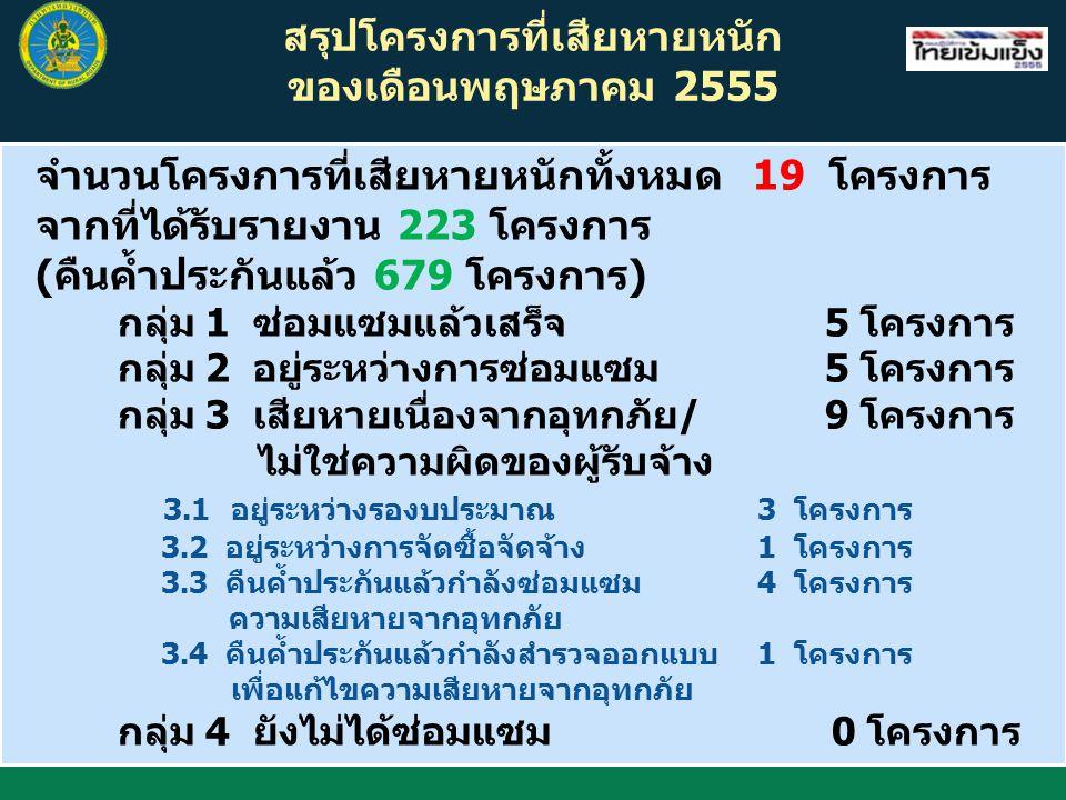 สรุปโครงการที่เสียหายหนัก ของเดือนพฤษภาคม 2555 จำนวนโครงการที่เสียหายหนักทั้งหมด 19 โครงการ จากที่ได้รับรายงาน 223 โครงการ (คืนค้ำประกันแล้ว 679 โครงการ) กลุ่ม 1 ซ่อมแซมแล้วเสร็จ 5 โครงการ กลุ่ม 2 อยู่ระหว่างการซ่อมแซม 5 โครงการ กลุ่ม 3 เสียหายเนื่องจากอุทกภัย/ 9 โครงการ ไม่ใช่ความผิดของผู้รับจ้าง 3.1 อยู่ระหว่างรองบประมาณ 3 โครงการ 3.2 อยู่ระหว่างการจัดซื้อจัดจ้าง1 โครงการ 3.3 คืนค้ำประกันแล้วกำลังซ่อมแซม4 โครงการ ความเสียหายจากอุทกภัย 3.4 คืนค้ำประกันแล้วกำลังสำรวจออกแบบ1 โครงการ เพื่อแก้ไขความเสียหายจากอุทกภัย กลุ่ม 4 ยังไม่ได้ซ่อมแซม 0 โครงการ