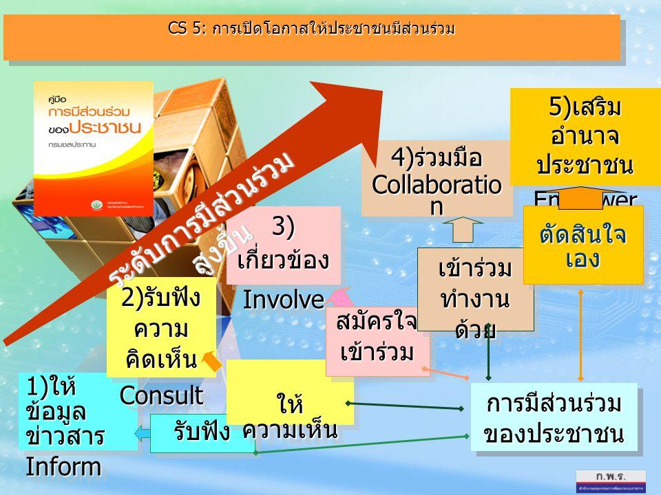 1) ให้ ข้อมูล ข่าวสาร Inform Inform 2) รับฟัง ความ คิดเห็น Consult Consult 3) เกี่ยวข้อง Involve Involve 4) ร่วมมือ Collaboratio n 4) ร่วมมือ Collabor