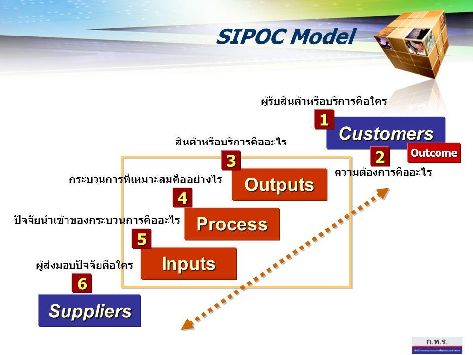 Suppliers Inputs Process Customers Outputs Outcome 3 1 2 สินค้าหรือบริการคืออะไร ผู้รับสินค้าหรือบริการคือใคร ความต้องการคืออะไร 4 5 6 กระบวนการที่เหม
