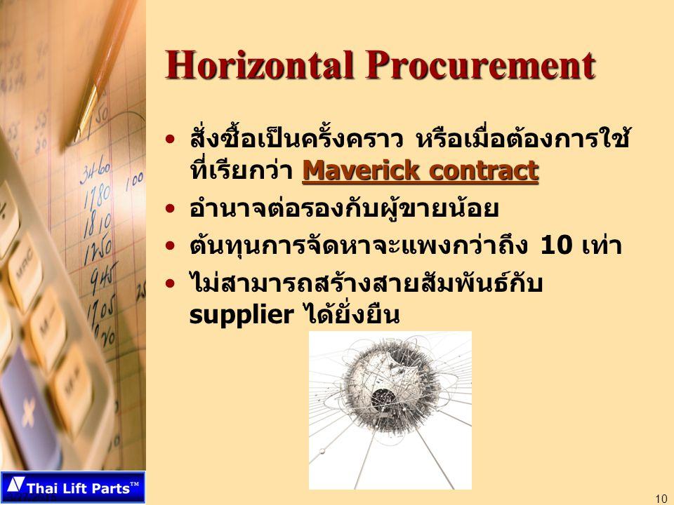 3/27/2015 10 Horizontal Procurement Maverick contractสั่งซื้อเป็นครั้งคราว หรือเมื่อต้องการใช้ ที่เรียกว่า Maverick contract อำนาจต่อรองกับผู้ขายน้อย ต้นทุนการจัดหาจะแพงกว่าถึง 10 เท่า ไม่สามารถสร้างสายสัมพันธ์กับ supplier ได้ยั่งยืน