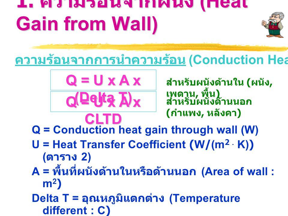 1. ความร้อนจากผนัง (Heat Gain from Wall) Q = Conduction heat gain through wall (W) U = Heat Transfer Coefficient (W/(m 2. K)) ( ตาราง 2) A = พื้นที่ผน