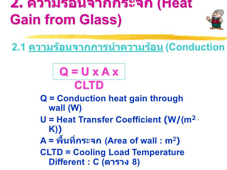 2. ความร้อนจากกระจก (Heat Gain from Glass) 2.1 ความร้อนจากการนำความร้อน (Conduction Heat Gain) Q = U x A x CLTD Q = Conduction heat gain through wall