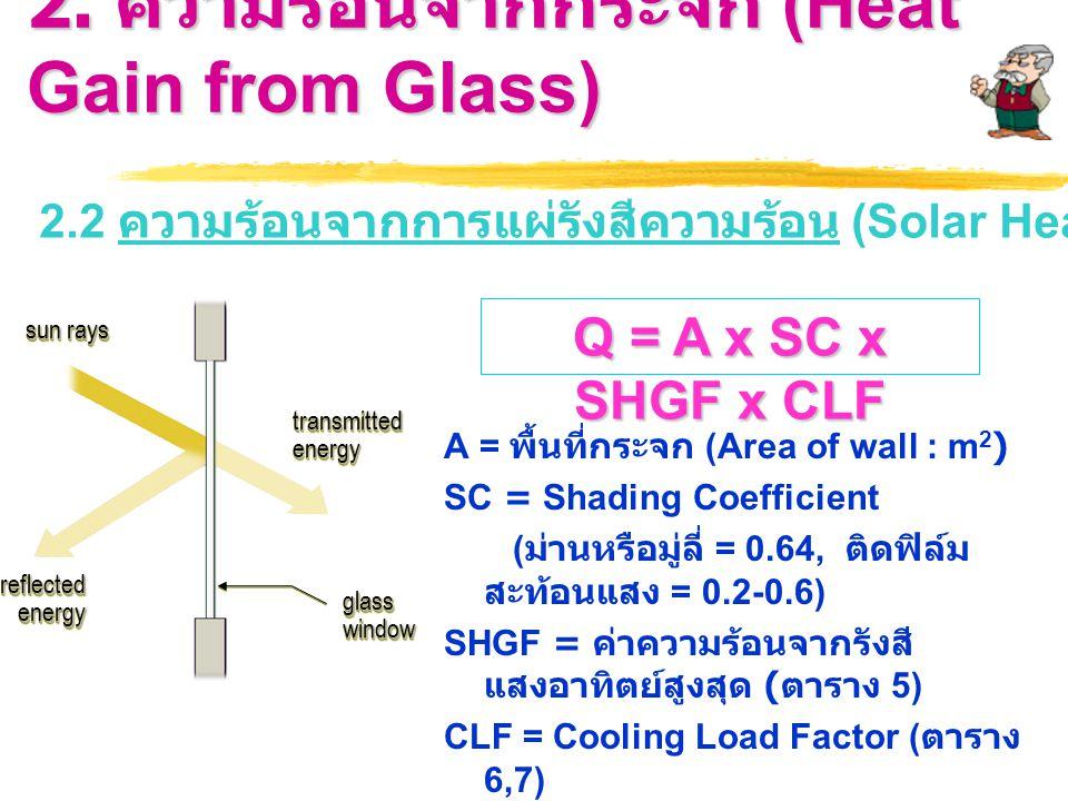 2. ความร้อนจากกระจก (Heat Gain from Glass) 2.2 ความร้อนจากการแผ่รังสีความร้อน (Solar Heat Gain) Q = A x SC x SHGF x CLF A = พื้นที่กระจก (Area of wall