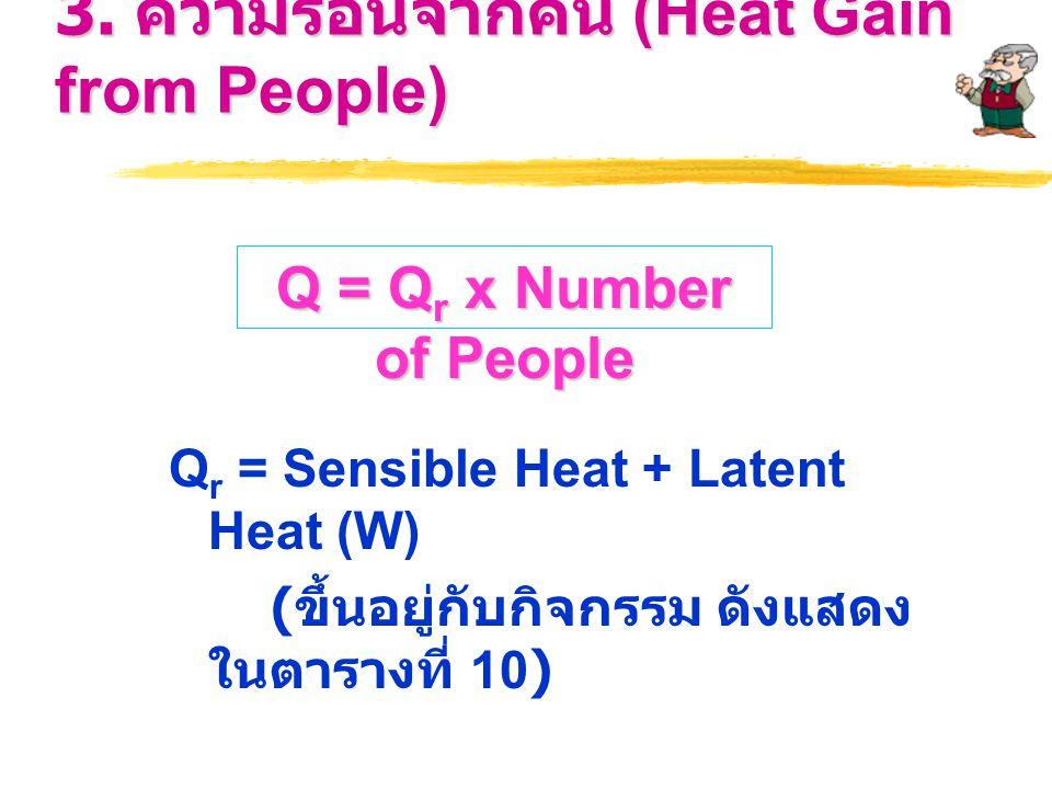 3. ความร้อนจากคน (Heat Gain from People) Q r = Sensible Heat + Latent Heat (W) ( ขึ้นอยู่กับกิจกรรม ดังแสดง ในตารางที่ 10) Q = Q r x Number of People