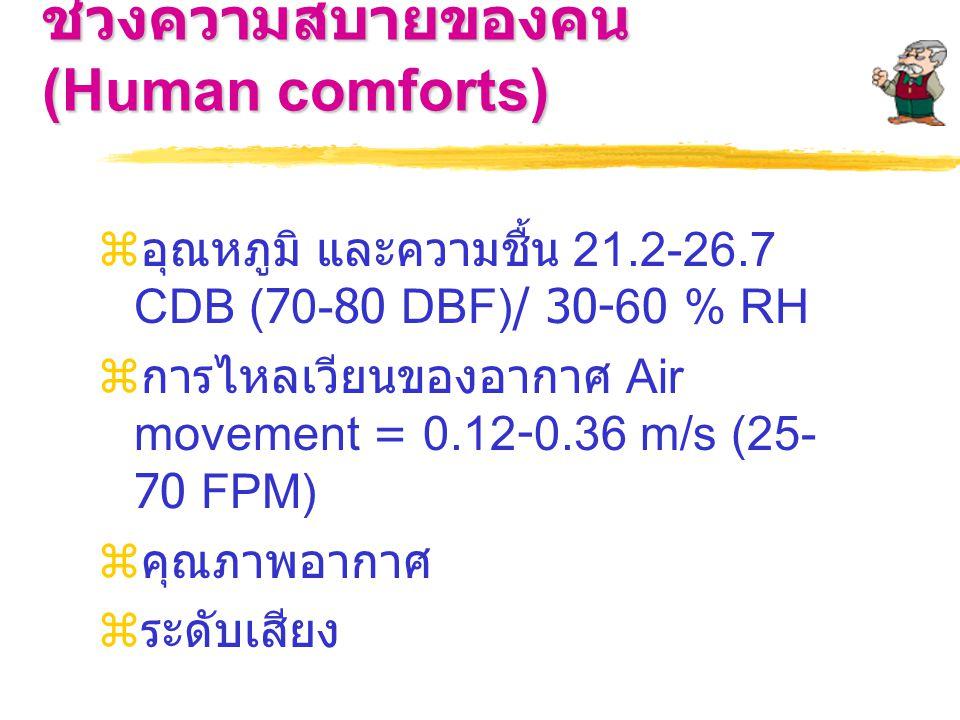 ช่วงความสบายของคน (Human comforts)  อุณหภูมิ และความชื้น 21.2-26.7 CDB (70-80 DBF)/ 30-60 % RH  การไหลเวียนของอากาศ Air movement = 0.12-0.36 m/s (25- 70 FPM)  คุณภาพอากาศ  ระดับเสียง