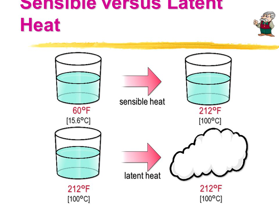 Sensible versus Latent Heat 60°F[15.6°C] 212°F[100°C] 212°F[100°C] 212°F[100°C] sensible heat latent heat