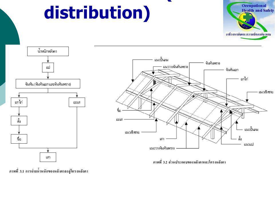 การถ่ายน้ำหนัก (load distribution)