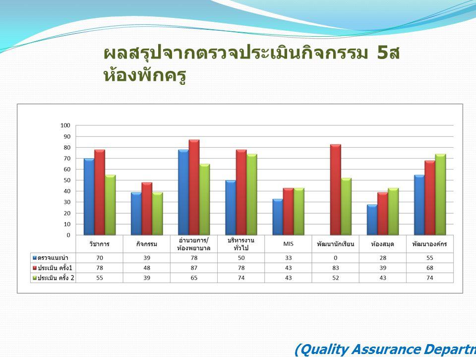 ผลสรุปจากตรวจประเมินกิจกรรม 5 ส ห้องพักครู (Quality Assurance Department)