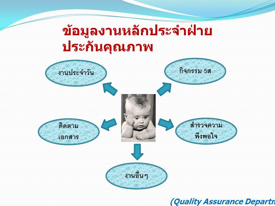 (Quality Assurance Department) 1.