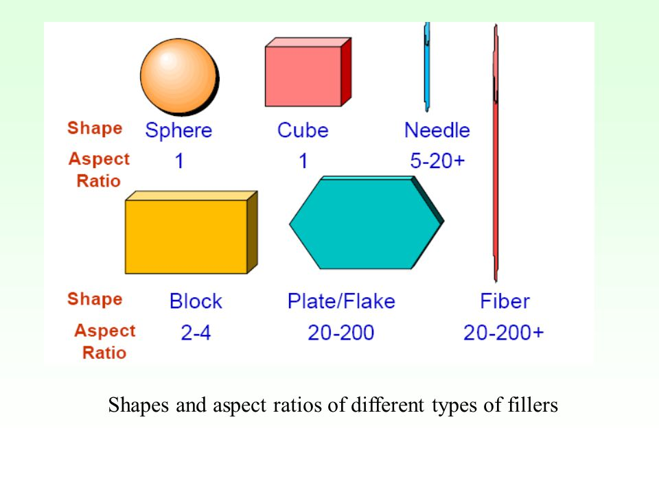 Shapes and aspect ratios of different types of fillers