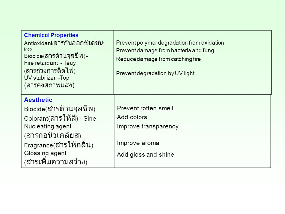 Chemical Properties Antioxidant ( สารกันออกซิเดชัน ) - Moo Biocide( สารต้านจุลชีพ ) - Fire retardant - Teuy ( สารถ่วงการติดไฟ ) UV stabilizer -Top ( สารคงสภาพแสง ) Prevent polymer degradation from oxidation Prevent damage from bacteria and fungi Reduce damage from catching fire Prevent degradation by UV light Aesthetic Biocide( สารต้านจุลชีพ ) Colorant( สารให้สี ) - Sine Nucleating agent ( สารก่อนิวเคลียส ) Fragrance( สารให้กลิ่น ) Glossing agent ( สารเพิ่มความสว่าง ) Prevent rotten smell Add colors Improve transparency Improve aroma Add gloss and shine