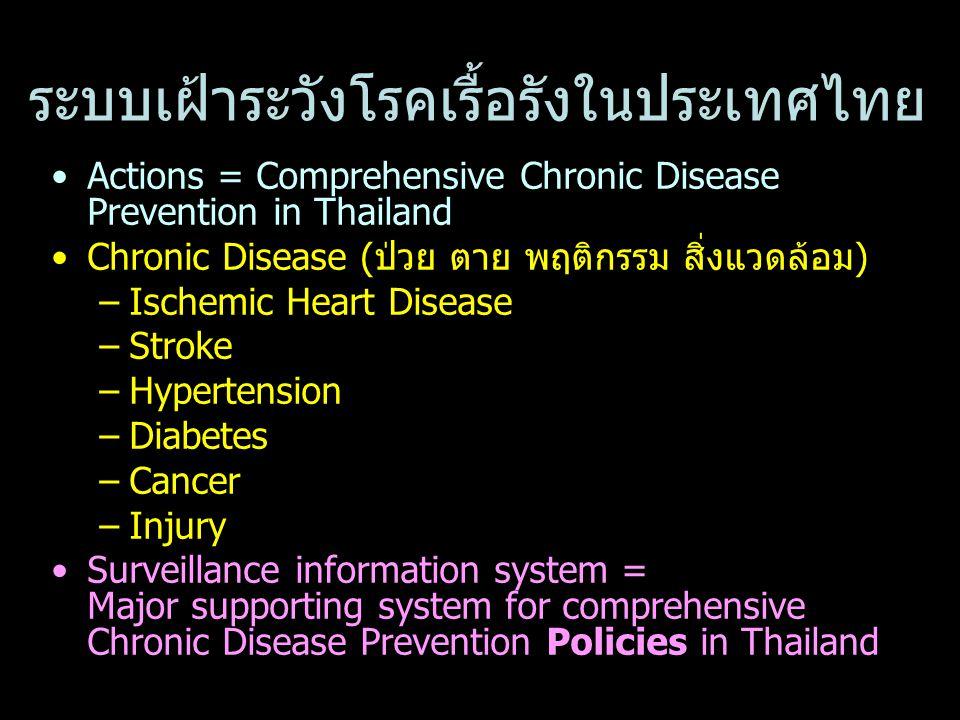 ระบบเฝ้าระวังโรคเรื้อรังในประเทศไทย Actions = Comprehensive Chronic Disease Prevention in Thailand Chronic Disease (ป่วย ตาย พฤติกรรม สิ่งแวดล้อม) –Ischemic Heart Disease –Stroke –Hypertension –Diabetes –Cancer –Injury Surveillance information system = Major supporting system for comprehensive Chronic Disease Prevention Policies in Thailand