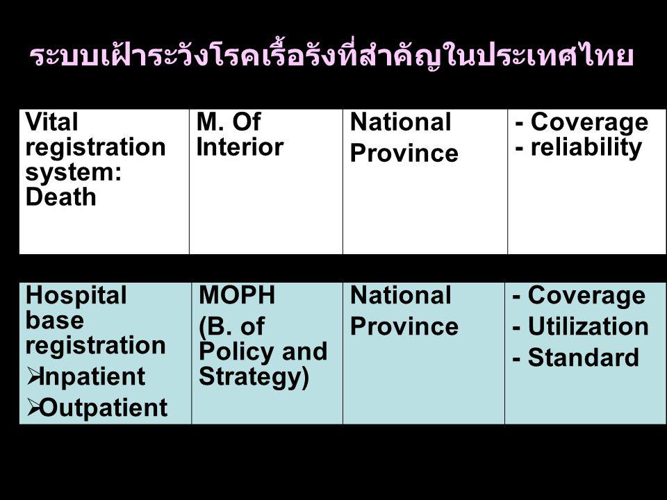 ระบบเฝ้าระวังโรคเรื้อรังที่สำคัญในประเทศไทย Vital registration system: Death M.