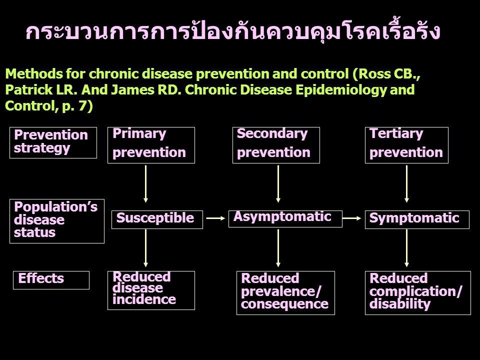 กระบวนการการป้องกันควบคุมโรคเรื้อรัง Methods for chronic disease prevention and control (Ross CB., Patrick LR.