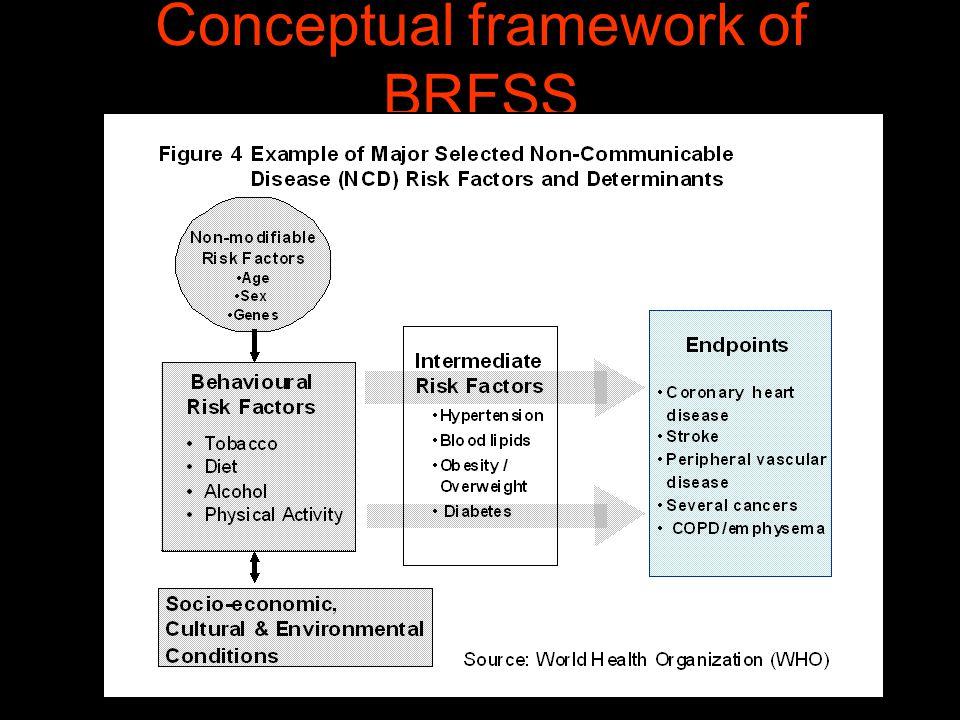 Conceptual framework of BRFSS