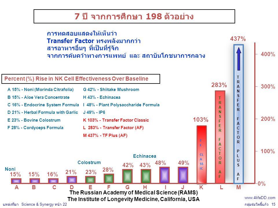 TRANSFERFACTORAFTRANSFERFACTORAF TRANSFER FACTORPLUSAFTRANSFER FACTORPLUSAF 100% A B C D E F G H I J K L M A 15% - Noni (Morinda Citrafolia) B 15% - Aloe Vera Concentrate C 16% - Endocrine System Formula D 21% - Herbal Formula with Garlic E 23% - Bovine Colostrum F 28% - Cordyceps Formula G 42% - Shiitake Mushroom H 43% - Echinacea I 48% - Plant Polysaccharide Formula J 49% - IP6 K 103% - Transfer Factor Classic L 283% - Transfer Factor (AF) M 437% - TF Plus (AF) 7 ปี จากการศึกษา 198 ตัวอย่าง การทดสอบแสดงให้เห็นว่า Transfer Factor ทรงพลังมากกว่า สารอาหารอื่นๆ ที่เป็นที่รู้จัก จากการค้นคว้าทางการแพทย์ และ สถาบันโภชนาการกลาง Percent (%) Rise in NK Cell Effectiveness Over Baseline 283% 437% 200% 300% 400% 0% 15% 16% 48% 49% 43% 42% 28% 23%21% T F CL A SS IC T F CL A SS IC 103% The Russian Academy of Medical Science (RAMS) The Institute of Longevity Medicine, California, USA Noni Colostrum Echinacea กลุ่มร่มโพธิ์แก้ว 15 แหล่งที่มา Science & Synergy หน้า 22 www.4lifeDD.com