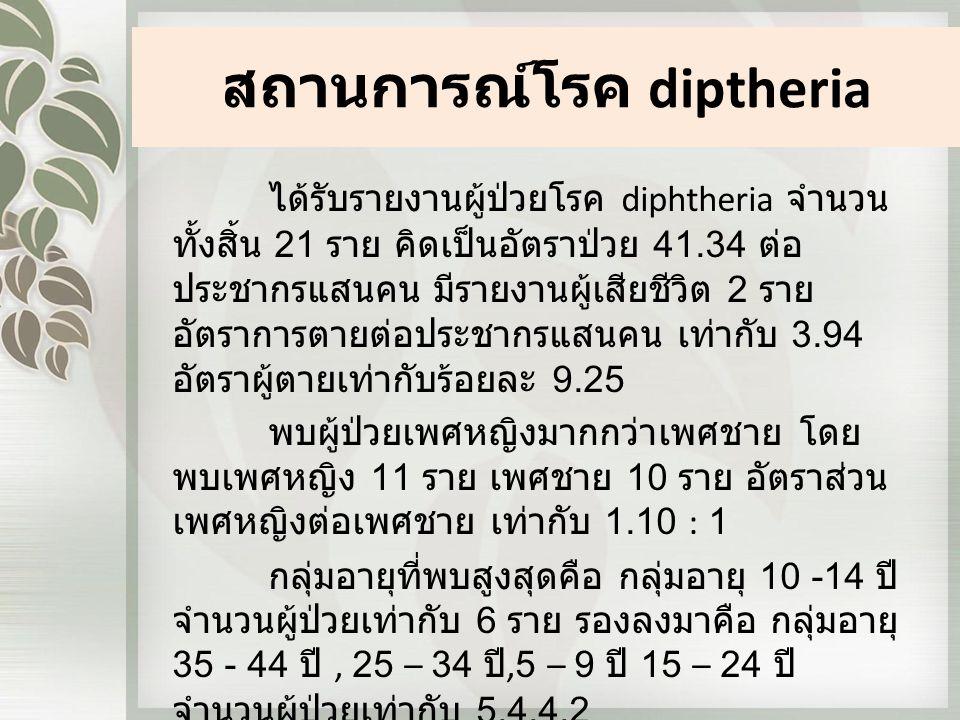 สถานการณ์โรค diptheria ได้รับรายงานผู้ป่วยโรค diphtheria จำนวน ทั้งสิ้น 21 ราย คิดเป็นอัตราป่วย 41.34 ต่อ ประชากรแสนคน มีรายงานผู้เสียชีวิต 2 ราย อัตราการตายต่อประชากรแสนคน เท่ากับ 3.94 อัตราผู้ตายเท่ากับร้อยละ 9.25 พบผู้ป่วยเพศหญิงมากกว่าเพศชาย โดย พบเพศหญิง 11 ราย เพศชาย 10 ราย อัตราส่วน เพศหญิงต่อเพศชาย เท่ากับ 1.10 : 1 กลุ่มอายุที่พบสูงสุดคือ กลุ่มอายุ 10 -14 ปี จำนวนผู้ป่วยเท่ากับ 6 ราย รองลงมาคือ กลุ่มอายุ 35 - 44 ปี, 25 – 34 ปี,5 – 9 ปี 15 – 24 ปี จำนวนผู้ป่วยเท่ากับ 5,4,4,2