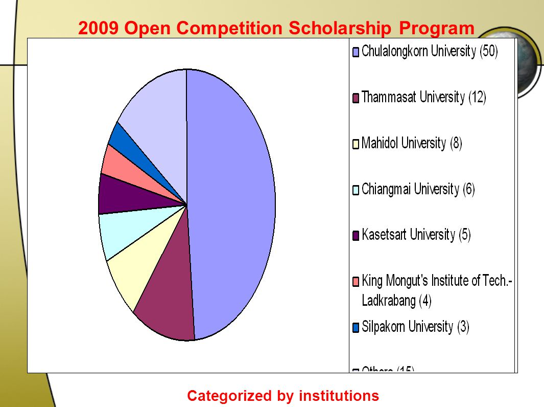 2009 Open Competition Scholarship Program Categorized by institutions Total 103 applications