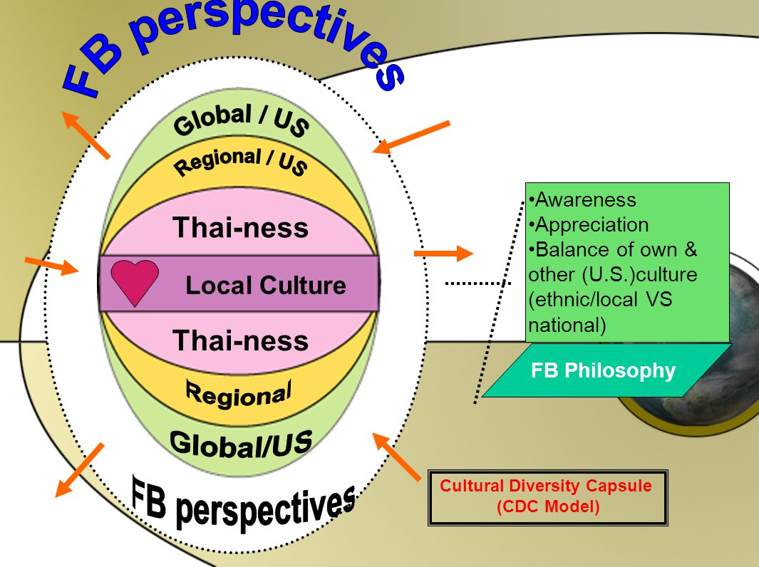 Cultural Diversity Capsule (CDC Model) Awareness Appreciation Balance of own & other (U.S.)culture (ethnic/local VS national) FB Philosophy Local Cult