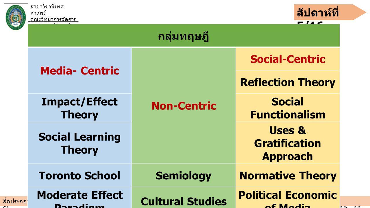 สาขาวิชานิเทศ ศาสตร์ คณะวิทยาการจัดการ มหาวิทยาลัยราชภัฏ จันทรเกษม สัปดาห์ที่ 5/16 สื่อประกอบการสอน รายวิชา วิธีวิจัยวิทยาทางนิเทศศาสตร์ COMM 3901 3(3