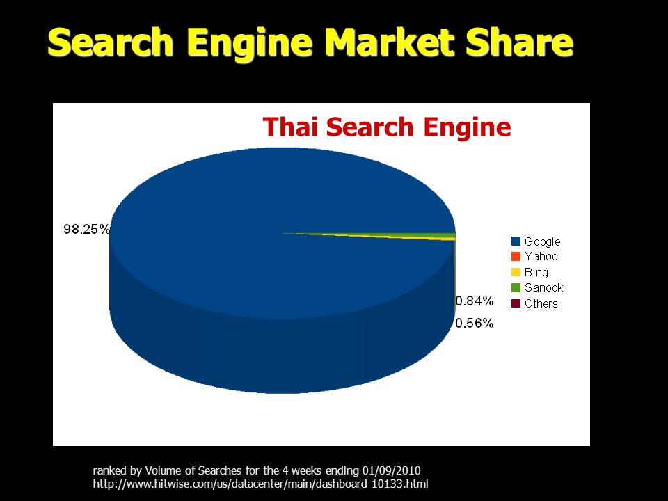 Search Engine Market Share ranked by Volume of Searches for the 4 weeks ending 01/09/2010 http://www.hitwise.com/us/datacenter/main/dashboard-10133.html Thai Search Engine