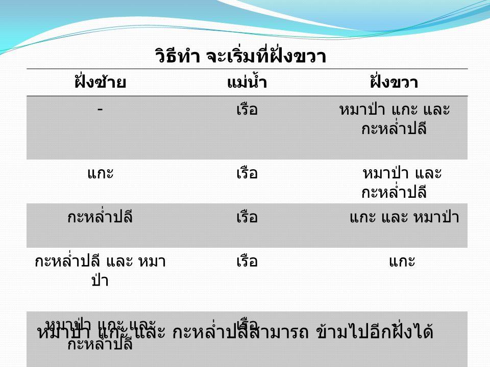 Present By Group 4 Kitti meephian 1/10 no.10 Thanakrit Muangsuwan 1/10 no.12 Thanaphat chaipanya 1/10 no.13 Ratchanon thawiro 1/10 no.20