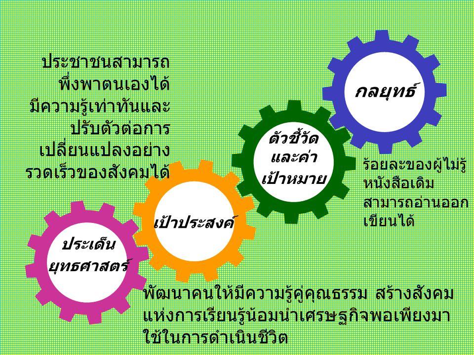 ประเด็น ยุทธศาสตร์ เป้าประสงค์ ตัวชี้วัด และค่า เป้าหมาย กลยุทธ์ ปรับปรุงและขยายระบบโครงข่ายการคมนาคมขนส่ง บริเวณที่เป็นคอขวดของการพัฒนาให้สมบูรณ์ยิ่ง