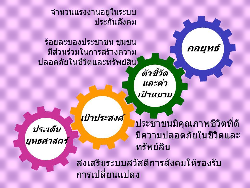 ประเด็น ยุทธศาสตร์ เป้าประสงค์ ตัวชี้วัด และค่า เป้าหมาย กลยุทธ์ พัฒนาคนให้มีความรู้คู่คุณธรรม สร้างสังคม แห่งการเรียนรู้น้อมนำเศรษฐกิจพอเพียงมา ใช้ใน
