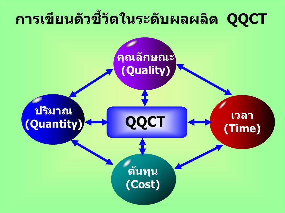 ปริมาณ (Quantity) กลุ่มเป้าหมาย (Target Group) คุณภาพ (Quality) สถานที่ (Place) เวลา (Time) การเขียนตัวชี้วัดในระดับยุทธศาสตร์ และ ระดับกลยุทธ์ 2Q+2T+
