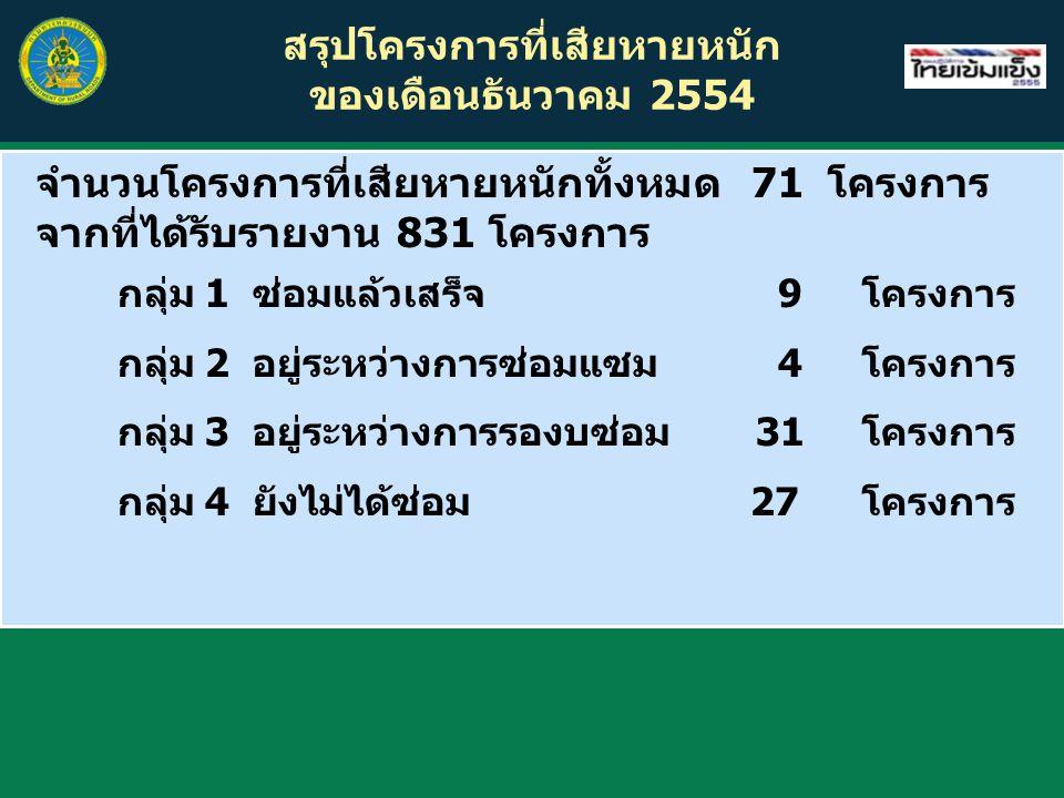 สรุปโครงการที่เสียหายหนัก ของเดือนธันวาคม 2554 จำนวนโครงการที่เสียหายหนักทั้งหมด 71 โครงการ จากที่ได้รับรายงาน 831 โครงการ กลุ่ม 1 ซ่อมแล้วเสร็จ 9โครง
