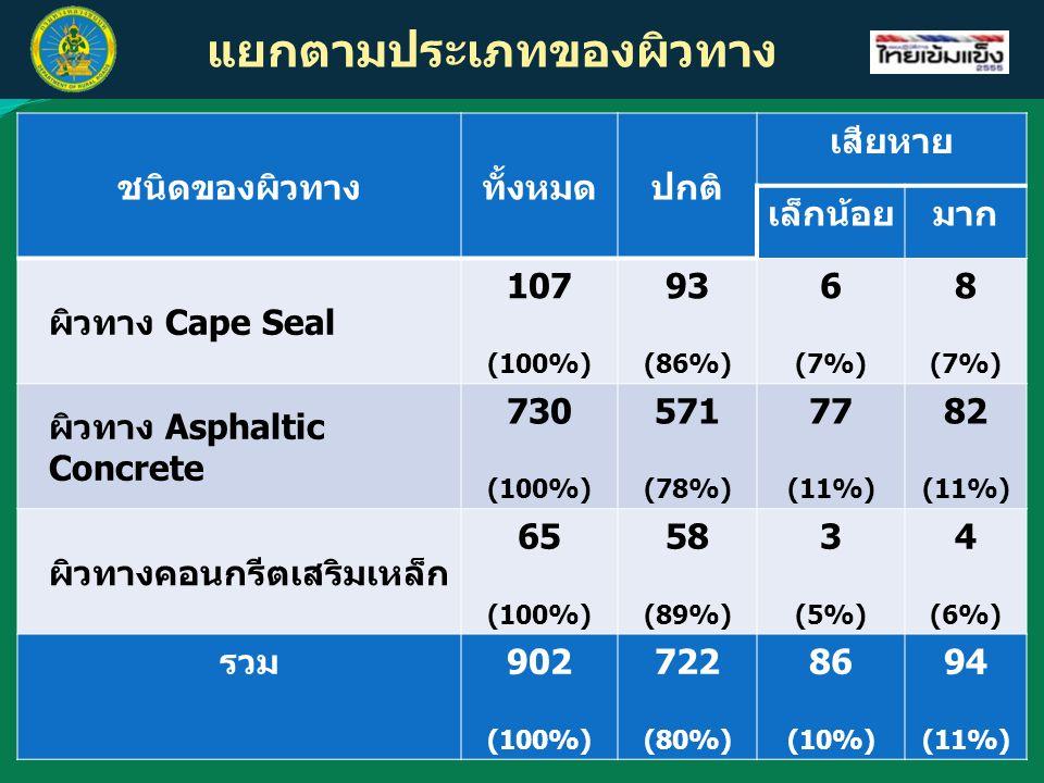 แยกตามประเภทของผิวทาง ชนิดของผิวทางทั้งหมดปกติ เสียหาย เล็กน้อยมาก ผิวทาง Cape Seal 107 (100%) 93 (86%) 6 (7%) 8 (7%) ผิวทาง Asphaltic Concrete 730 (1